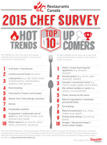 Craft beer rises to the top in Canadian Chef Survey